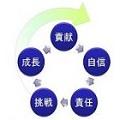 【東京開催】自律型社員を育てる6つのステップ -人事・教育担当者編-