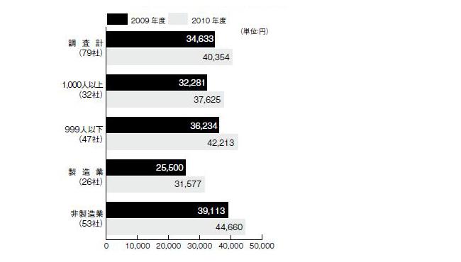 図1 規模別・産業別に見た教育研修費用の従業員1人当たりの額