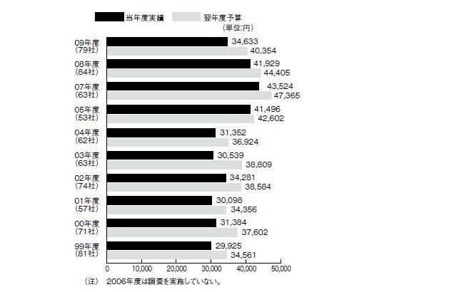 図2 教育研修費用の従業員1人当たり額の推移
