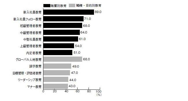 図4 2010年度教育研修予算による教育研修の実施状況(上位項目、複数回答)