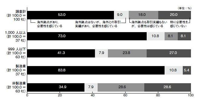 図6 グローバル人材育成の必要性