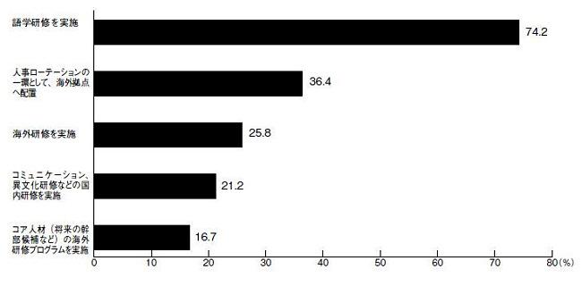 図7 グローバル人材育成の取組状況