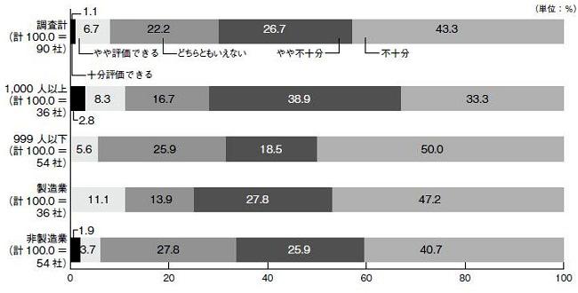 図8 グローバル人材育成の取り組みへの評価