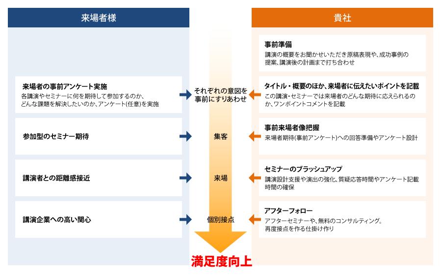 図:講演の準備について