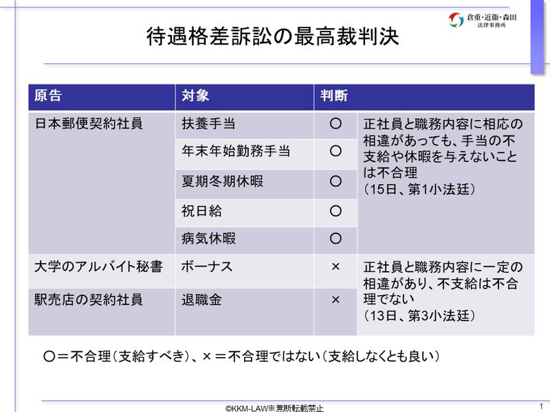 「待遇格差訴訟の最高裁判決」:倉重さん作成資料より