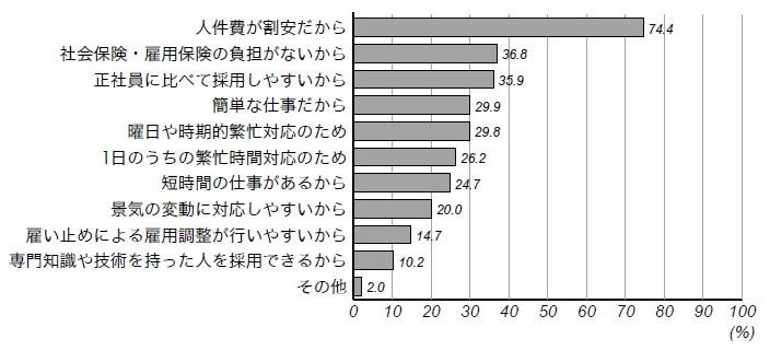 ■図1:【平成19年版】パート・アルバイトを雇用している理由(複数回答)