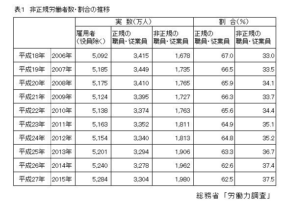 表1 非正規労働者数・割合の推移