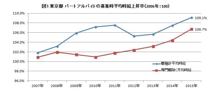 図1 東京都 パートアルバイトの募集時平均時給上昇率(2006年:100)