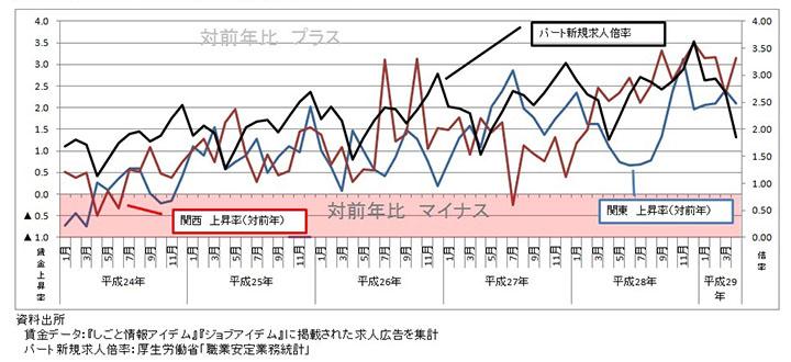 図1 パートタイマー募集時平均時給の推移