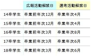 """就職活動""""解禁日"""""""