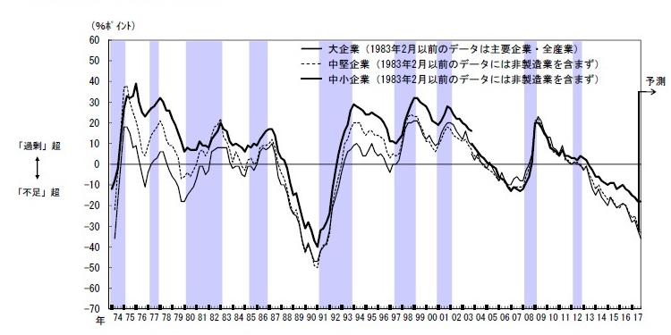 ■図2:雇用人員判断(全産業)の推移