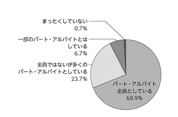 ■図1:パート・アルバイト全員と会話をしているか