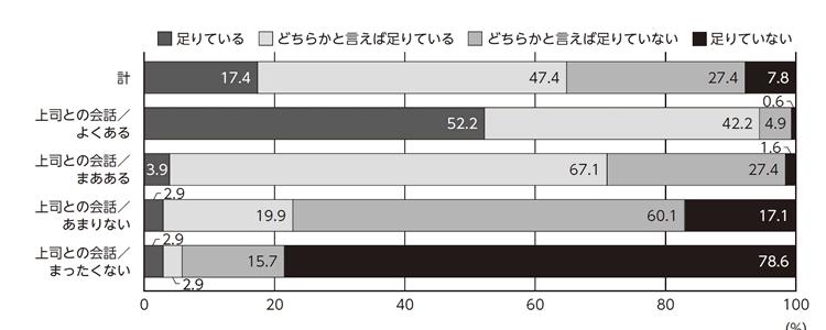 ■図3:上司との会話の充足度と頻度との関係