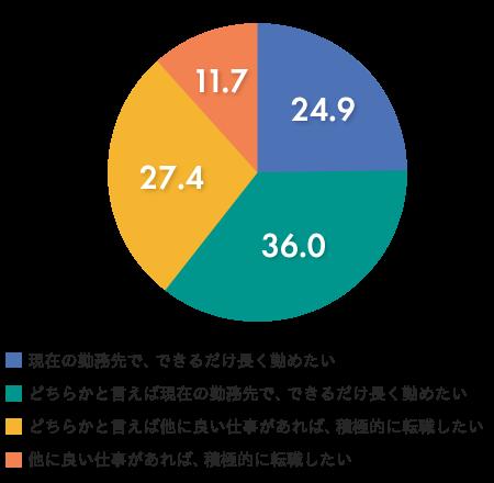 図1.パートタイマーの勤続意向(平成29年版パートタイマー白書)