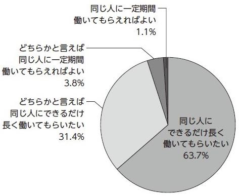 ■図1:パート・アルバイトの勤続についての考え「定着率が高くても、注意が必要なワケ」