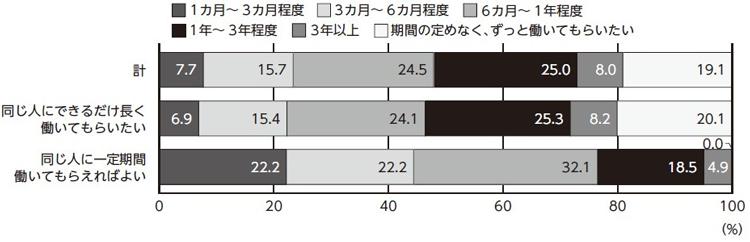 ■図2:最低限勤めてもらいたい期間「定着率が高くても、注意が必要なワケ」