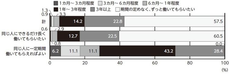 ■図3:最大限勤めてもらいたいと期待する期間「定着率が高くても、注意が必要なワケ」