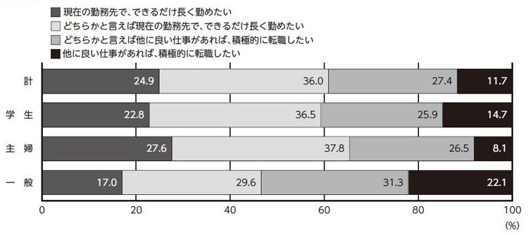 ■図4:勤続についての考え「定着率が高くても、注意が必要なワケ」