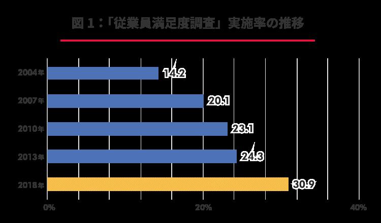 【図表1】「従業員満足度調査」実施率の推移