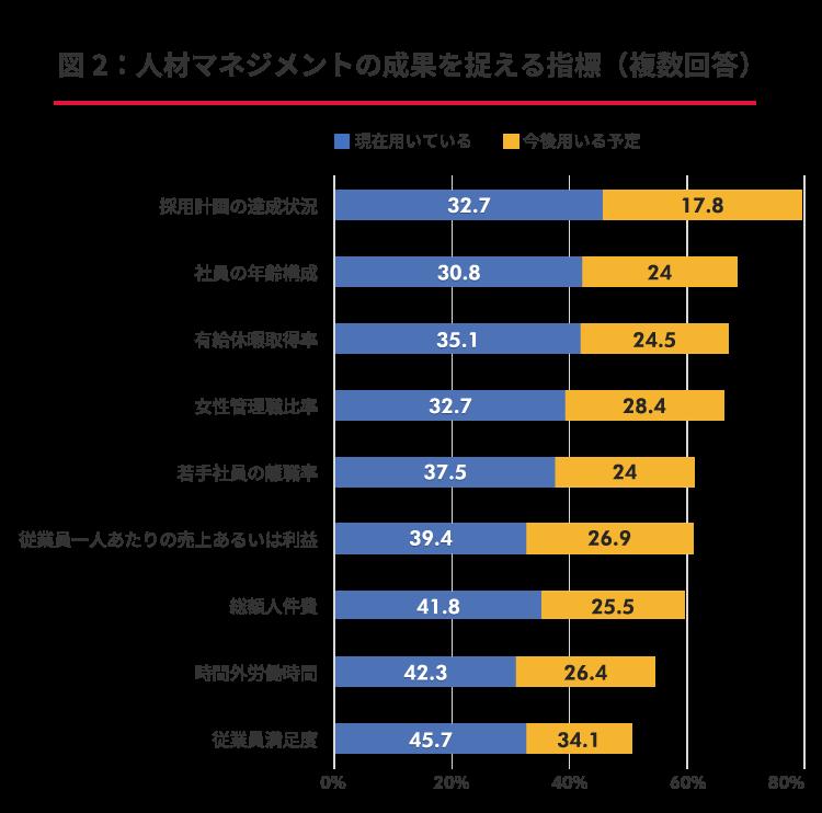 【図表2】人材マネジメントの成果を捉える指標(複数回答)