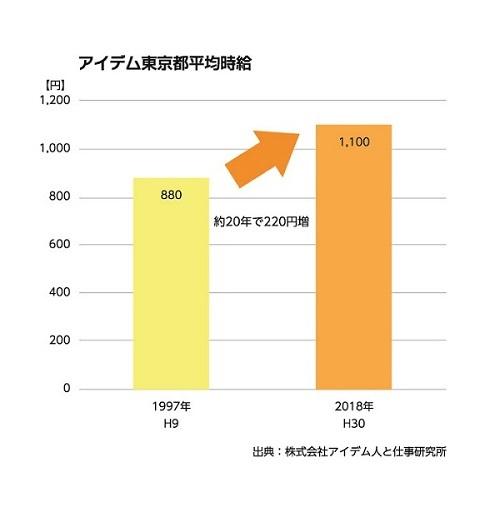 アイデム東京都平均時給