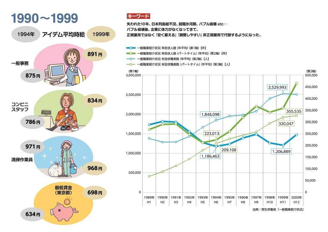 1990~1999平均時給推移