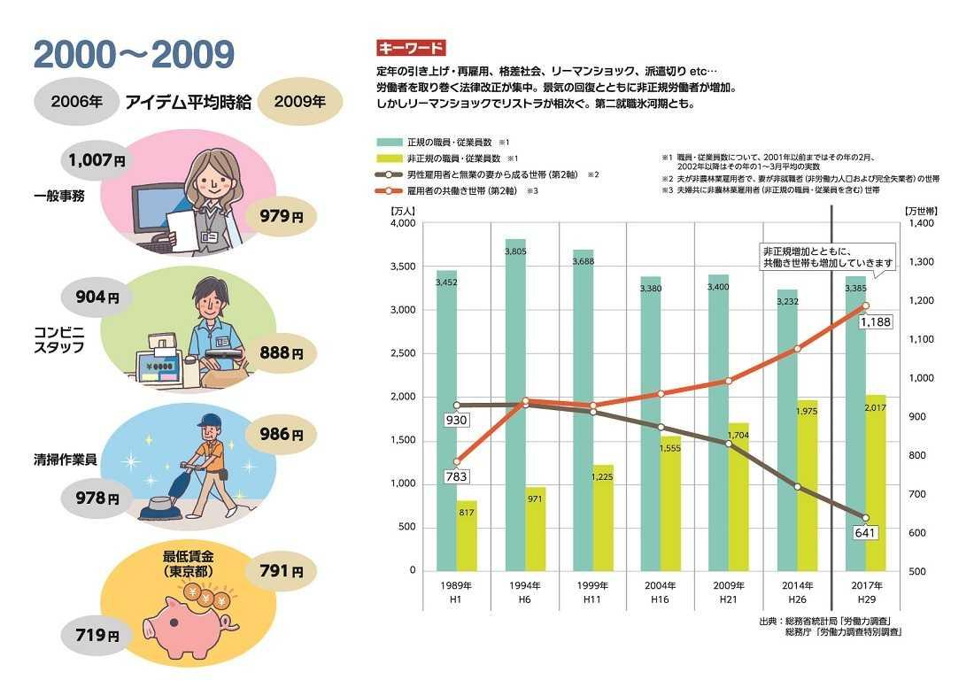 2000~2009平均時給推移