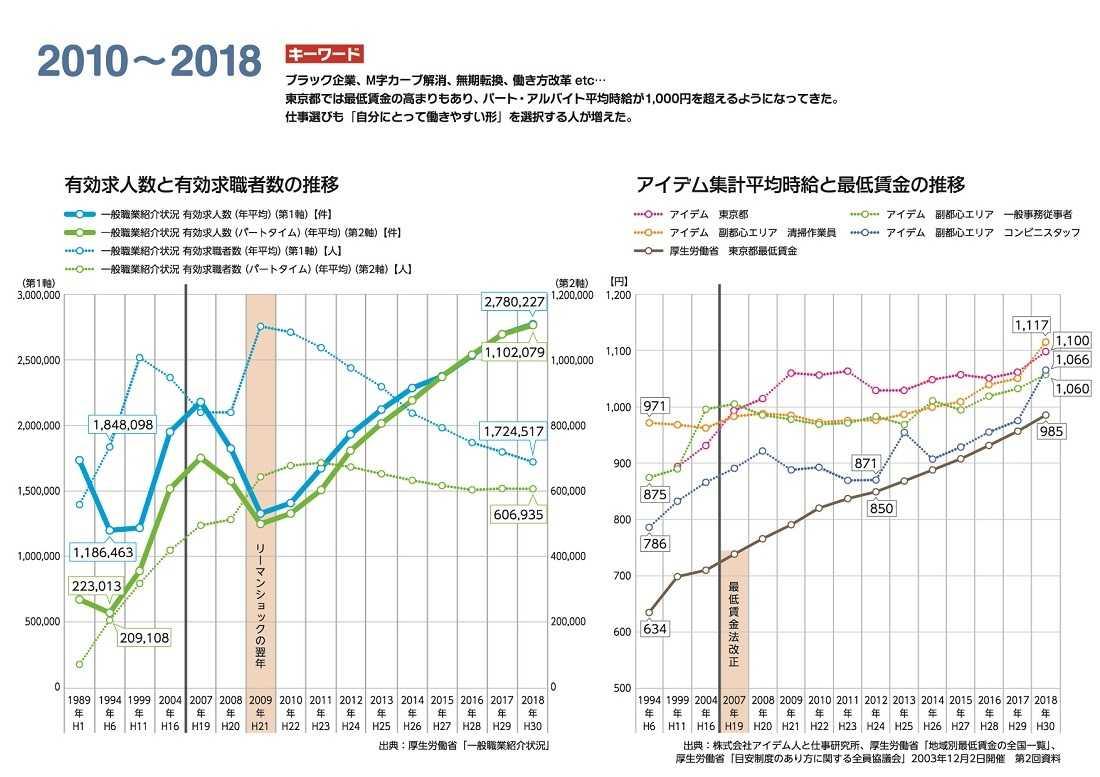2010~2018有効求人数と有効求職者数の推移