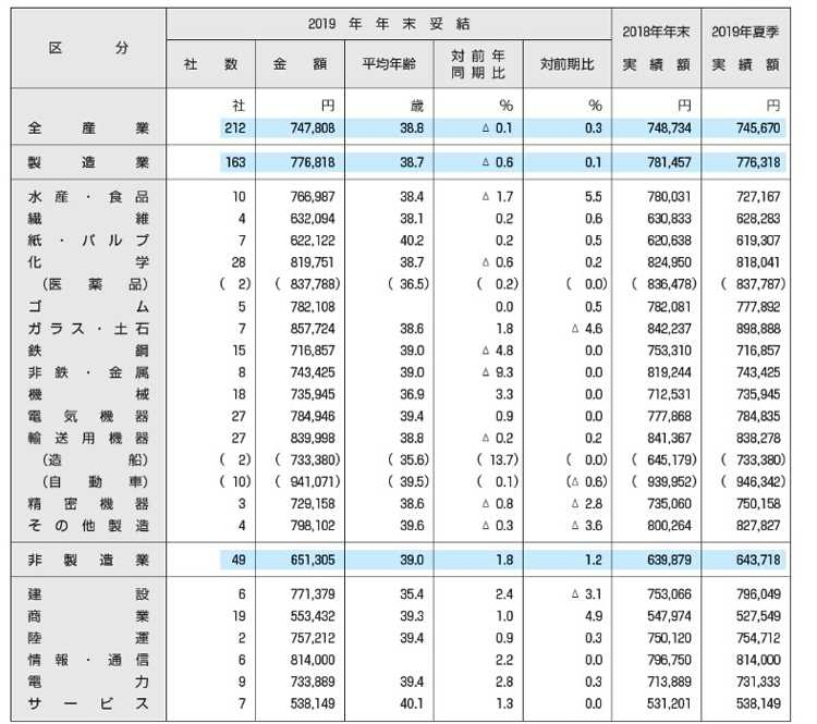 【図表1】 2019年 年末賞与・一時金の妥結水準集計(東証第1部上場企業212社)