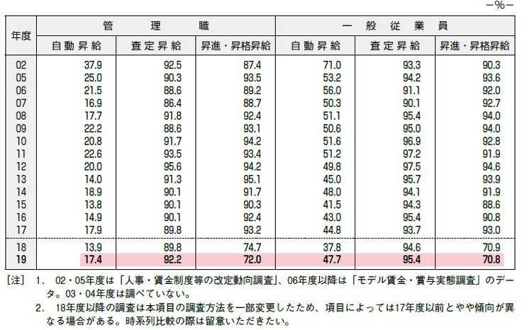 【図表2】制度上定期的に実施する昇給(「あり」の割合の推移)