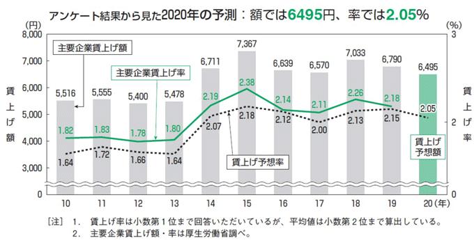 アンケート結果から見た2020年の予測:額では6495円、率では2.05%