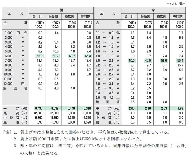 【図表1】実際の賃上げ見通し(額・率)