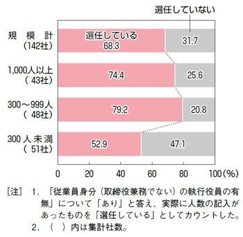 【図表22】従業員身分の執行役員の選任状況