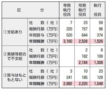 【図表24】賞与の支給有無別に見た従業員身分の執行役員の報酬と賞与