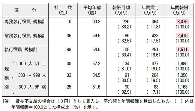 【図表23】従業員身分の執行役員の報酬と賞与