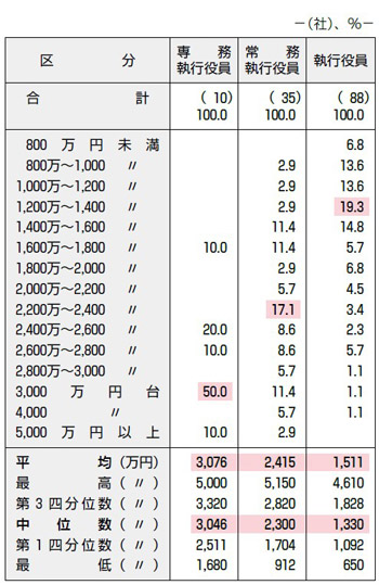【図表25】従業員身分の執行役員の役位別年間報酬分布
