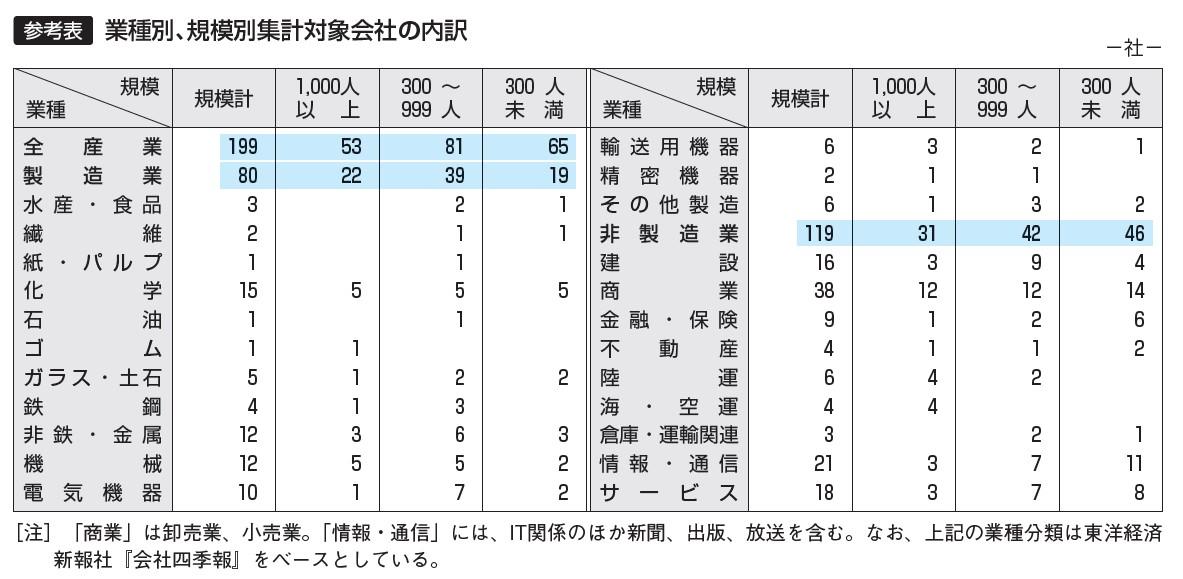参考表:業種別、規模別集計対象会社の内訳