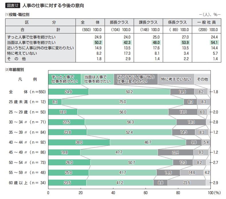【図表12】人事の仕事に対する今後の意向