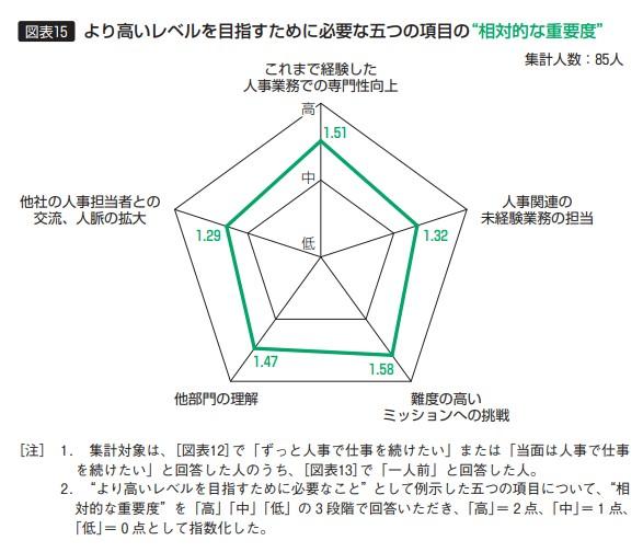 【図表15】より高いレベルを目指すために必要な五つの項目の