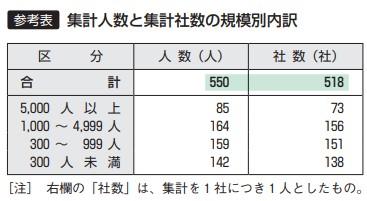 参考表:集計人数と集計者数の規模別内訳