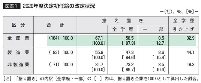 【図表1】2020年度決定初任給の改定状況