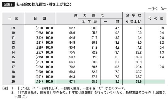 【図表2】初任給の据え置き・引き上げ状況