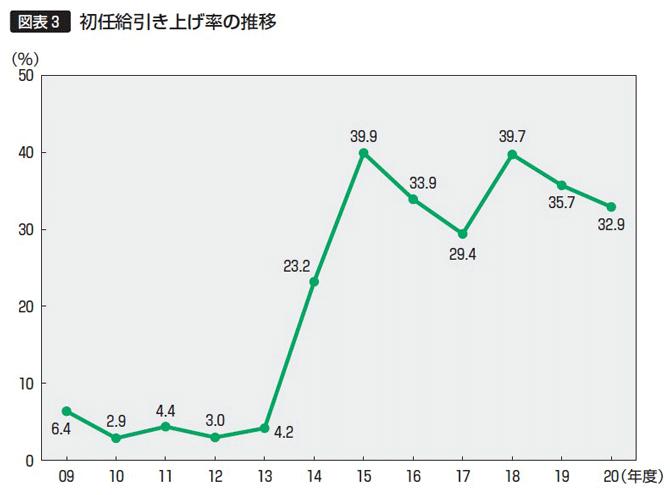 【図表3】初任給の引き上げ率の推移