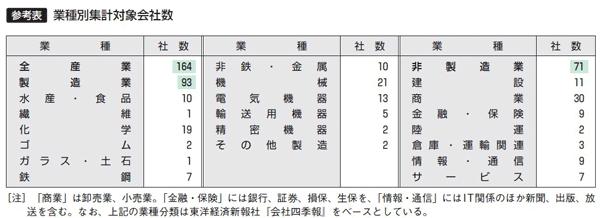 【参考表】業種別集計対象会社数