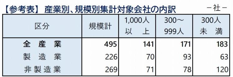 【参考表】産業別、規模別集計対象会社の内訳