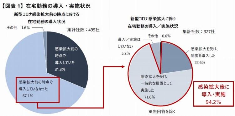 【図表1】在宅勤務の導入・実施状況