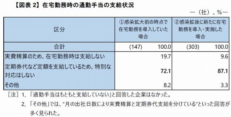 【図表2】在宅勤務の通勤手当の支給状況
