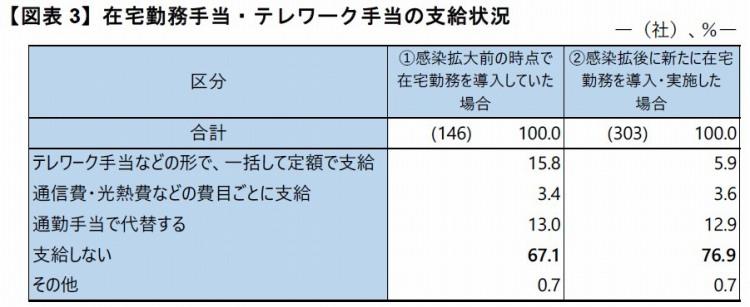 【図表3】在宅勤務手当・テレワーク手当の支給状況