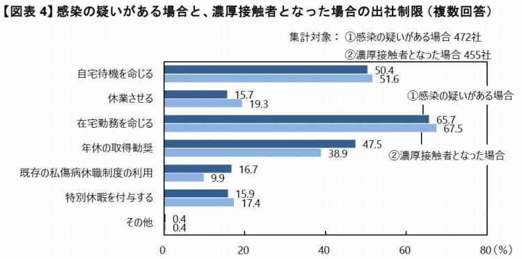 【図表4】感染の疑いがある割合と、濃厚接触者となった場合の出社制限(複数回答)