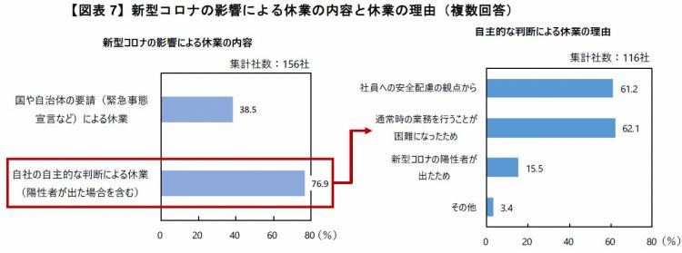 【図表7】新型コロナの影響による休業の内容と休業の理由(複数回答)